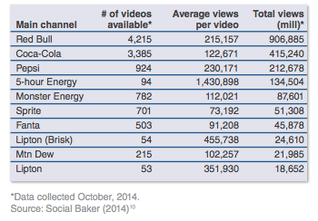 10 most viewed youtube channels