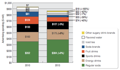 advertising spending on sugary drink categories and brands