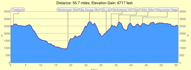Elevation chart for the Savageman 70.0 triathlon. One of the toughest in the world.