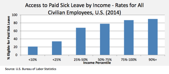 access to leave by income
