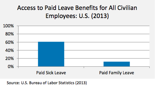 access to paid leave in US