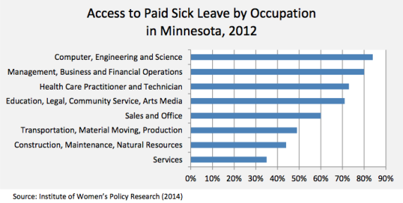 access to paid sick leave by industry