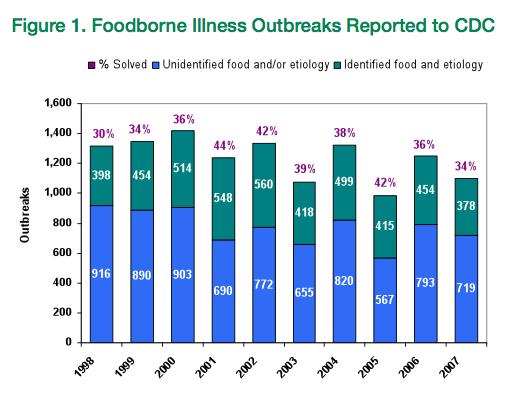 foodborne illness outbreaks_CDC