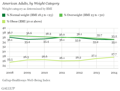 American adults by weight category